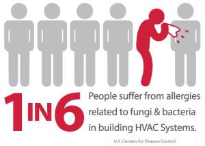 HVAC Allergies