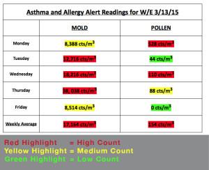 allergen asthma