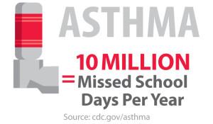 asthma - 10 million missed school days per year