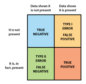 Errors Null Hypothesis