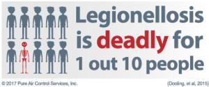 Legionella Risk