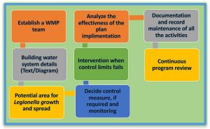 Legionella Water Management Plan. Covid-19
