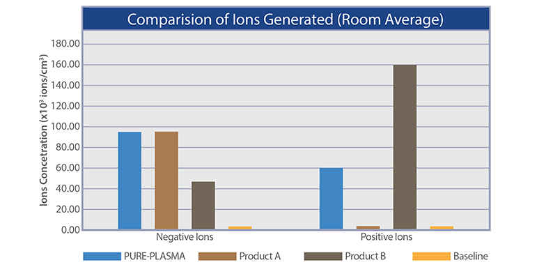 Bipolar Ionization Efficacy - Product Comparison