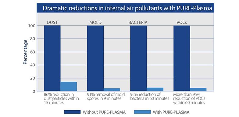 Bipolar Ionization Efficacy - IAQ Contaminants
