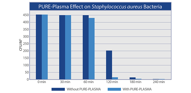 Bipolar Ionization Efficacy - Staph