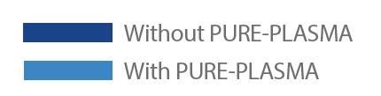 Pure Plasma