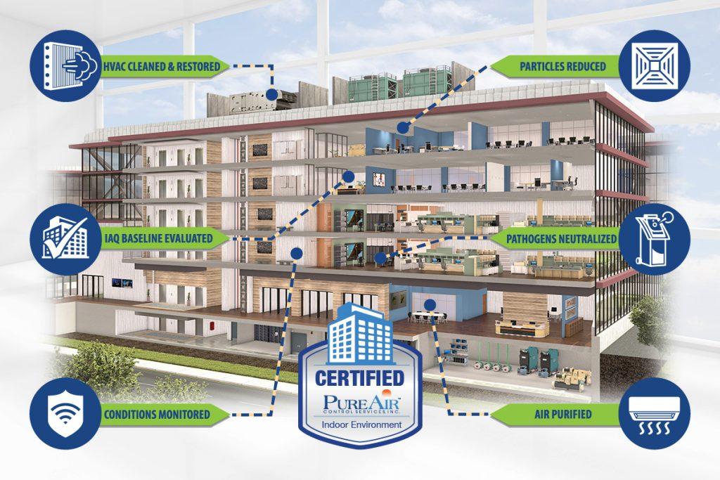 Certified Healthy Building